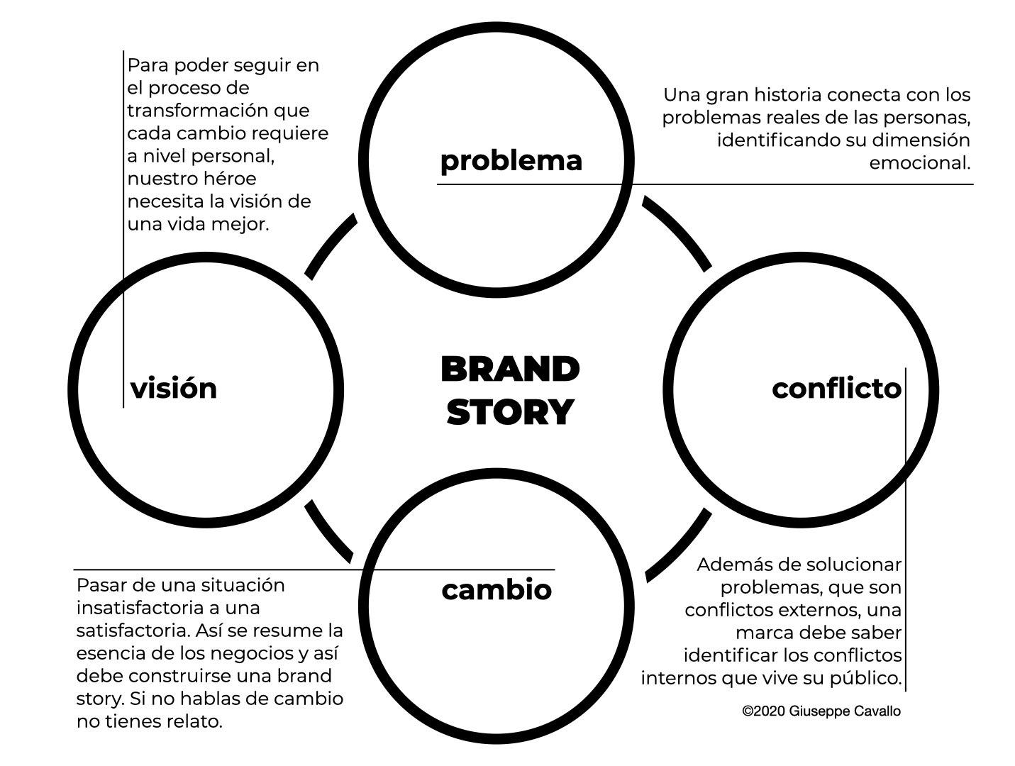 Voxpopuli brand story model