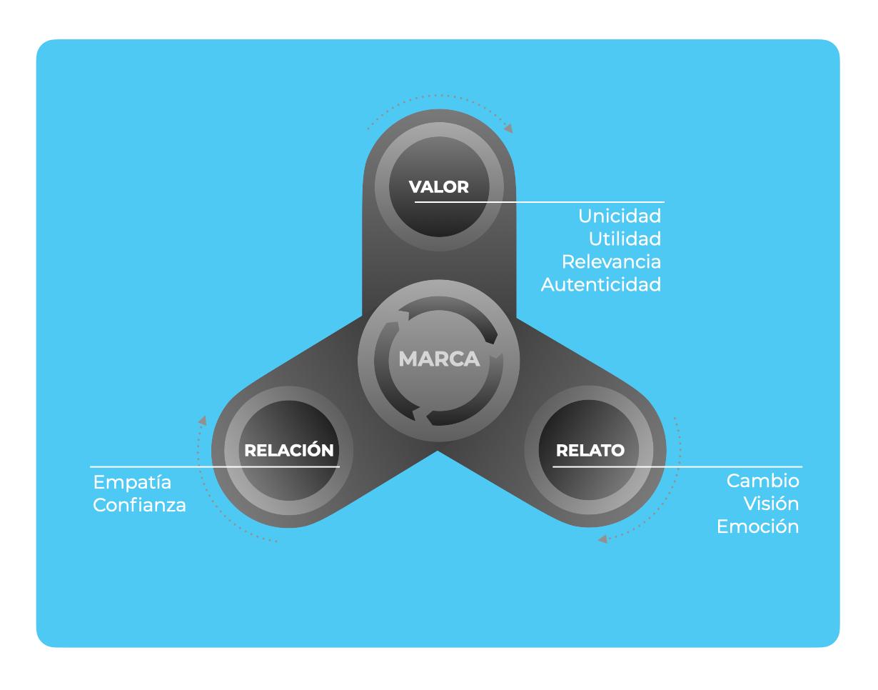 Brand power model